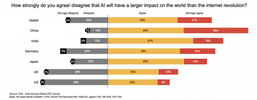 Graph of how strongly you agree or disagree that AI will have a larger impact on the world than the internet revolution
