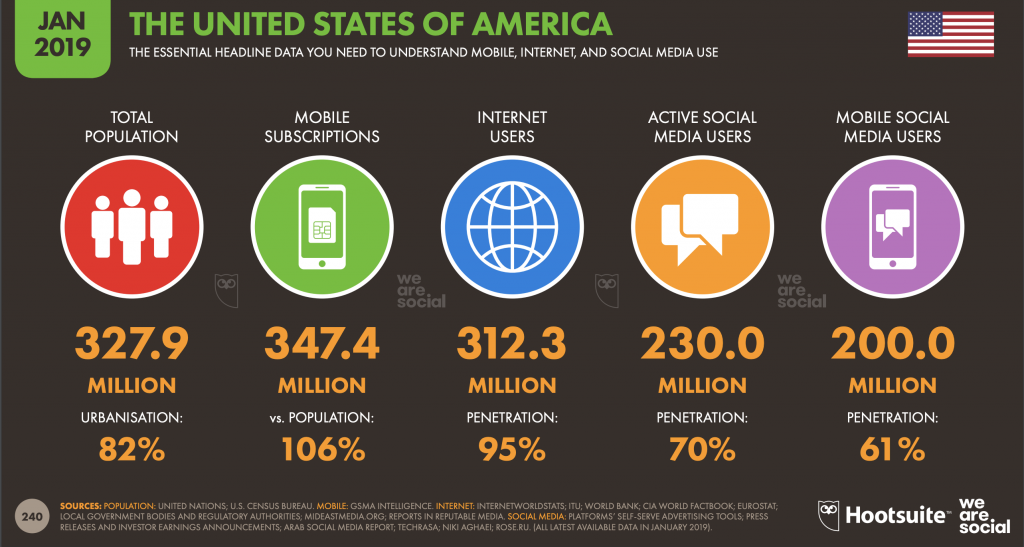 Infographics of US internet and social accounts