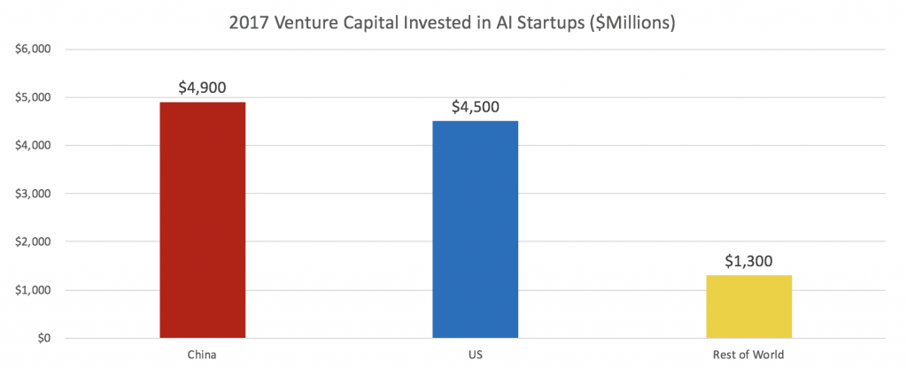 Graph of Venture Capital Invested in AI Startups by Country
