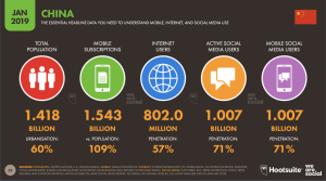 Infographics of China internet and social account