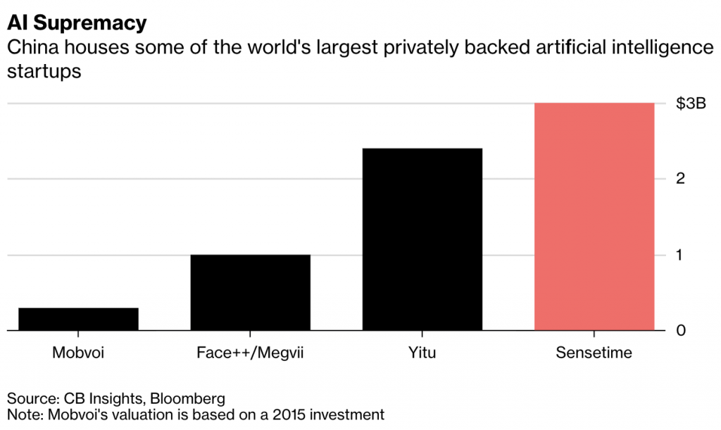 Graph of China's AI Supremacy - houses some of the world's largest privately backed artificial intelligence startups