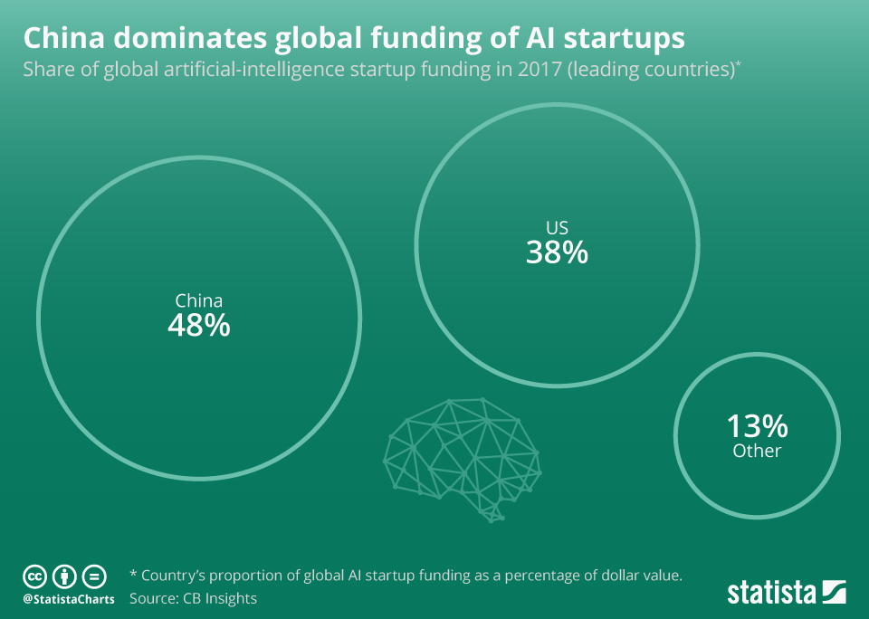 Diagram of China dominating global funding of AI startups