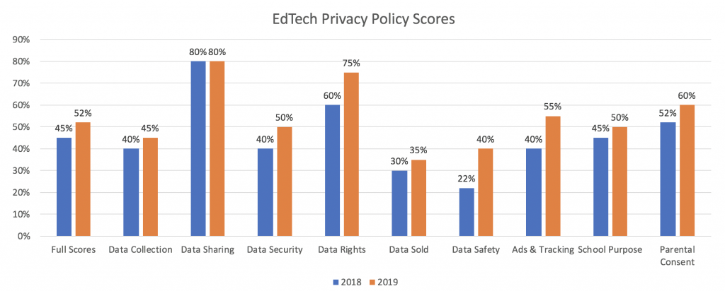 EdTech Privacy Policy Scores