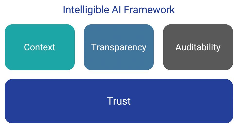 Intelligible AI Framework