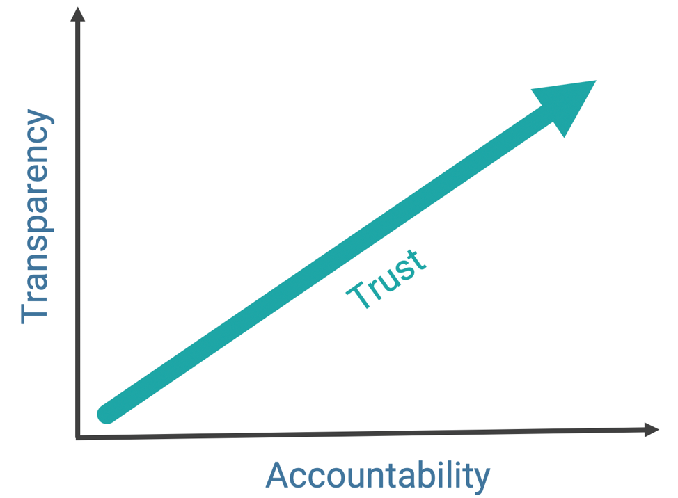 Graph on transparency trust